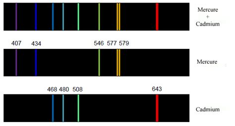 spectroscopie des 233 toiles