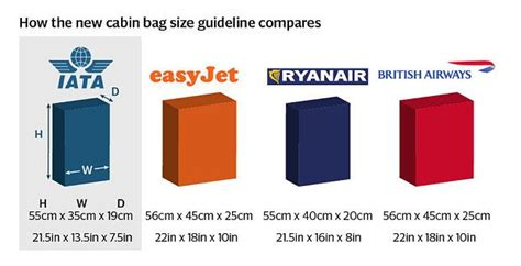cabin baggage sizes airlines set to reduce size of carry on luggage