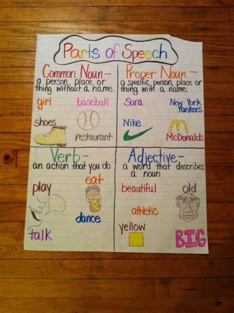parts  speech anchor chart kindergarten anchor charts