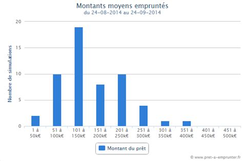 montant assurance pret immobilier pr 234 t immobilier barom 232 tre 2014 exclusif pret credit immobilier 2017