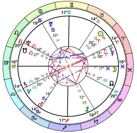 Astrology Birth Chart Reading