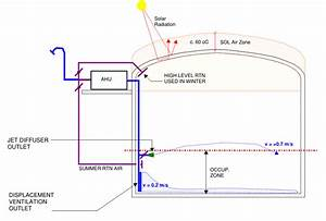 Air Conditioning Of Large Sports Halls