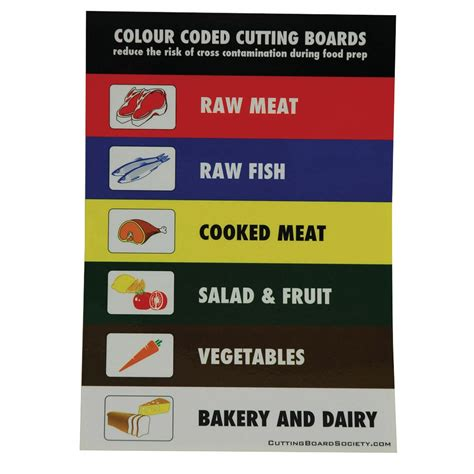 review kitchen knives colour coded cutting boards wall chart chopping boards