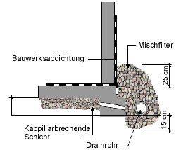 drainage hauswand aufbau drainagerohr verf 252 llung und co drainagemethoden am und unter dem haus