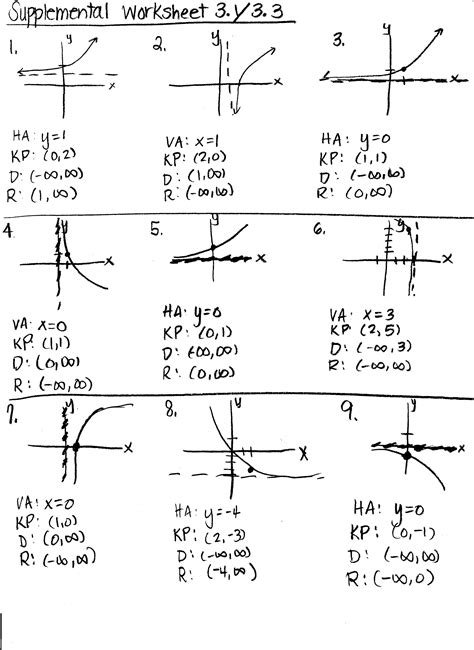 graphing polynomial functions worksheet worksheets for all