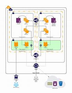 Building Private Clouds With Amazon Vpc - Karma