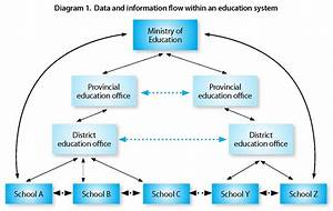 Module A5  Data Flow And Information Dissemination