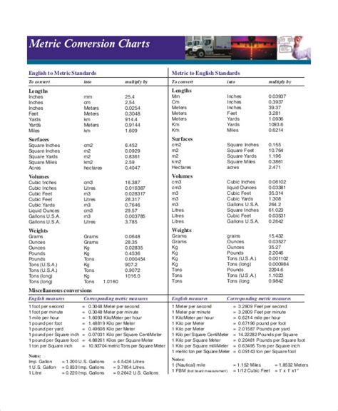 Basic Metric Conversion Chart - 7+ Free PDF Documents ...