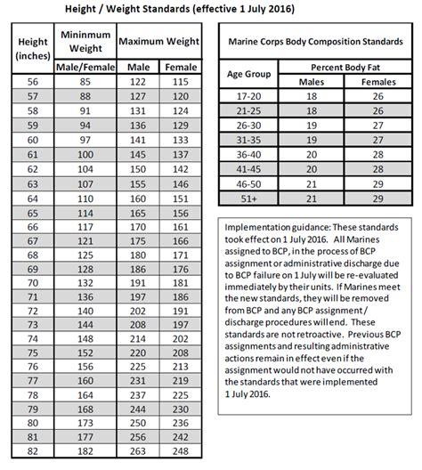 height  weight limit  marines blog dandk