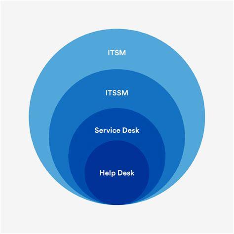 help desk vs service desk it unplugged atlassian