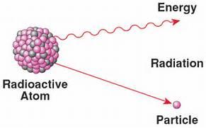 Nuclear Energy Basics ...Uranium Atom