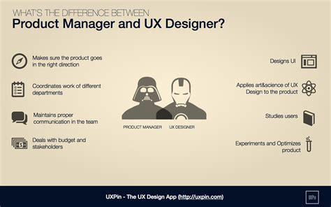 How Do Product Managers & Ux Designers Work Together?