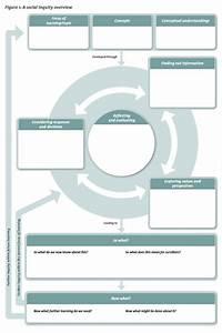 Social Inquiry    Pedagogy    Senior Social Studies    Social