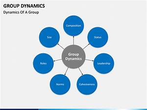 Group Dynamics Powerpoint Template