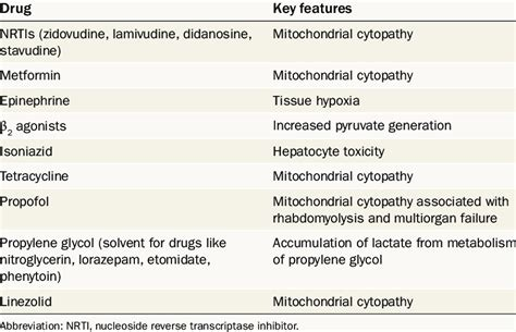 | Medications Associated With The Development Of Lactic