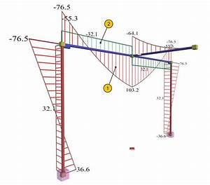 Portal Frame Bending Moment Diagram Examples