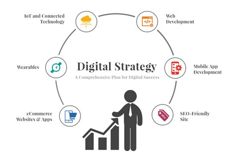 Digital Strategy by 5 Major Reasons Your Business Needs A Digital Strategy