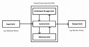 Components Of Cpu And Their Functions