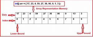 Arrays In C  With Real-time Examples