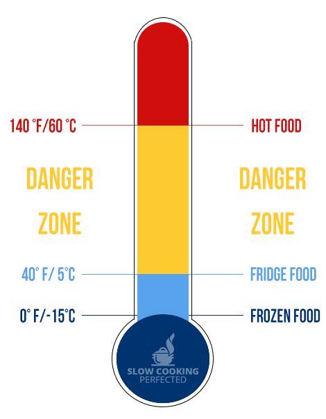 Slow Cooker Frozen Chicken & Meat Dangers - Slow Cooking ...
