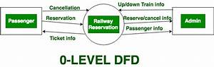 Levels In Data Flow Diagrams  Dfd