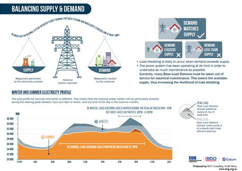 Load Shedding And Electricity Supply