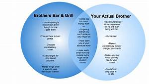 Venn Diagram  Brothers Bar  U0026 Grill Vs  Your Actual Brother