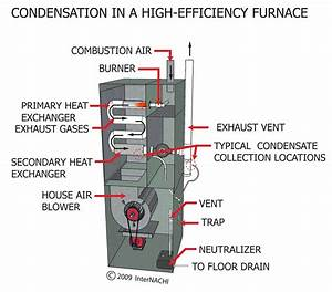 What Makes A Furnace  U0026quot High Efficiency U0026quot