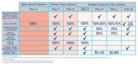 compare  medicare supplement plan