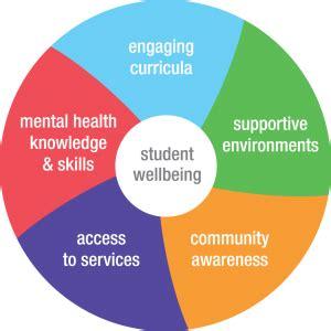 Framework For Enhancing Student Mental Wellbeing
