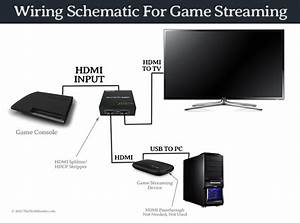 Tutorial  How To Record Or Stream Gameplay From Ps4  Ps3