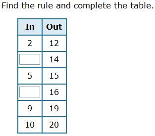 4th Grade Math Input Output Tables Homeshealthinfo