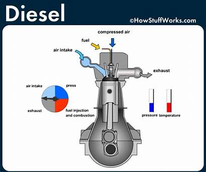 Diesel Gas Engine Vs Piston Mesin Dan