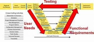 The Top 12 Reasons To Use The Systems Engineering Process