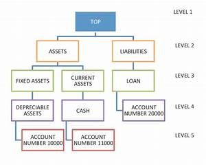 Chart Of Accounts Hierarchy