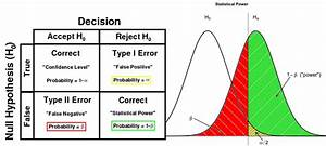 Left  Definitions Of Terminologies In A Statistical Test