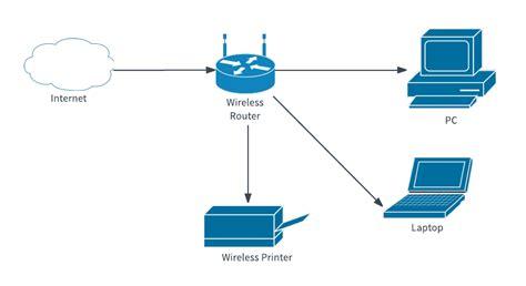 Simple Network Diagram Template Lucidchart