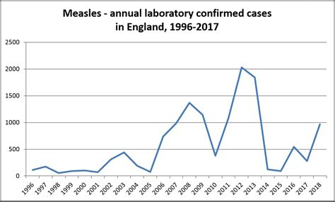 Measles Vaccinations Statistics by Year