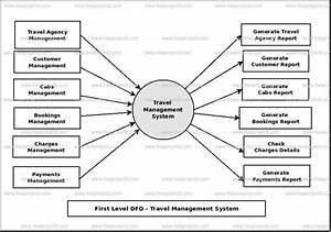 Travel Management System Dataflow Diagram  Dfd  Freeprojectz