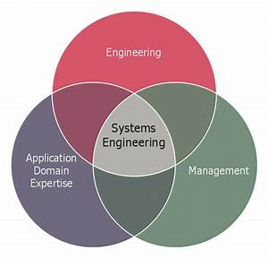 Systems Engineering Improvement