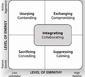 Conflict Diagram