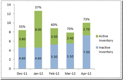 excel dashboard templates   put percentage labels