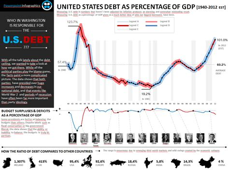 This Infographic Examines How Much Theu S Debt Us Debt As Percentage Of Lean Learning Revolution