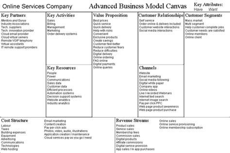 startup  sme    business model quora