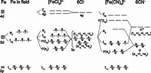Schematic Molecular Orbital Diagrams For High