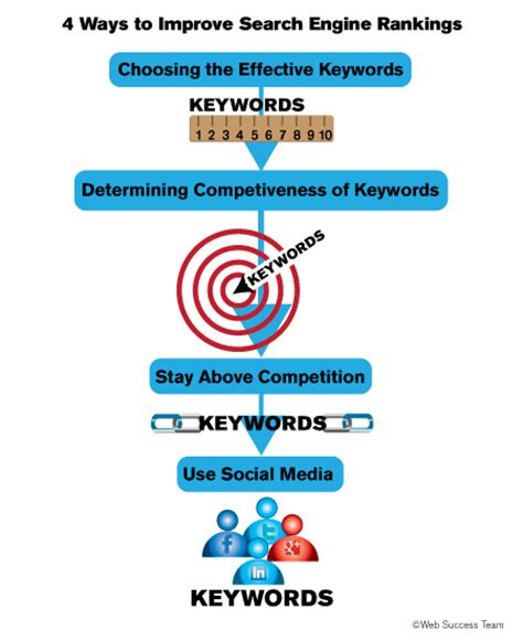 Increase Search Engine Ranking by 4 Ways To Improve Search Engine Rankings Web Success Team