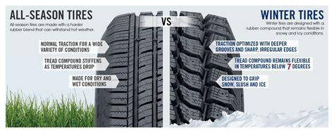 winter tires     car blog avr