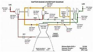 Most Rocket Engine Schematics Show Lox Entering The