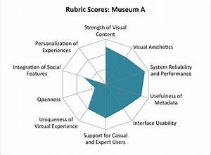 Assessing The User Experience  Ux  Of Online Museum Collections  Perspectives From Design And
