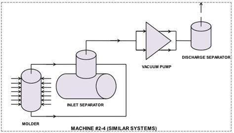 What I A Piping Diagram by A Vacuum System Consolidation Audit Blower Vacuum Best